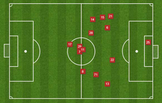 Chicago Fire average positioning at Sporting Kansas City, 3.16.13