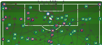 Chicago vs. Columbus, second-half shots, distribution, and set pieces in the attacking third, 4-20-13.