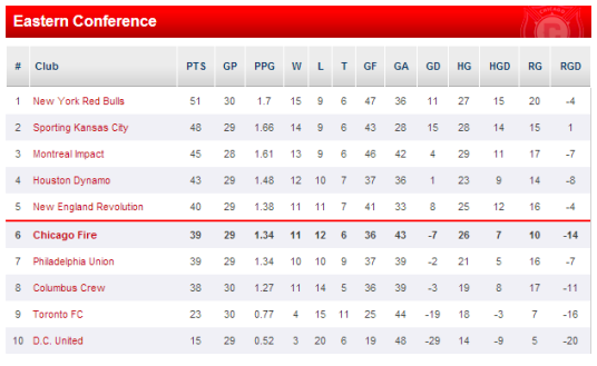 Below the red line (image: chicago-fire.com)