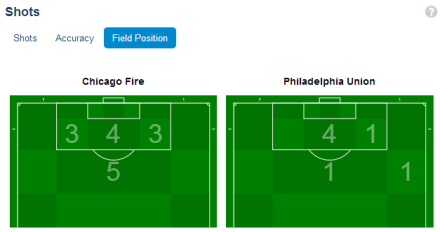 The Fire attack was robust and balanced last weekend, but a goal short (image: mlssoccer.com)