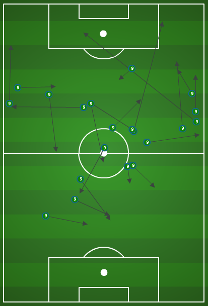 Mike Magee successful passing vs. New England (image: mlssoccer)