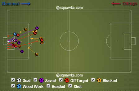 Chicago made good on only one of its 17 attempts on goal