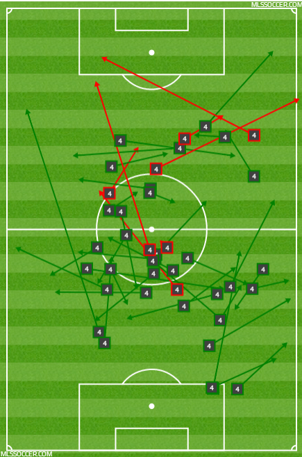 Bradley poor passing in the attack.