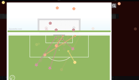 Off the chart shooting by the Germans (squawka.com)