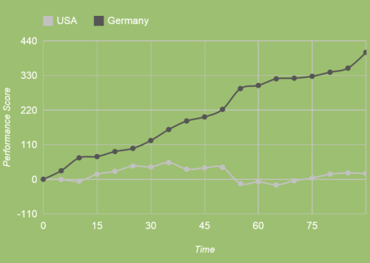 Numerical domination by Ze Germans