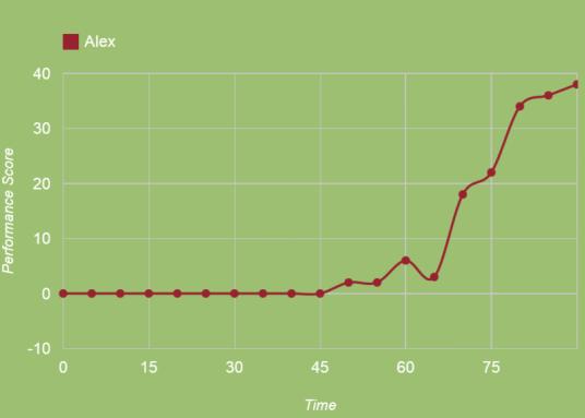 Alex made good use of his time (squawka.com)