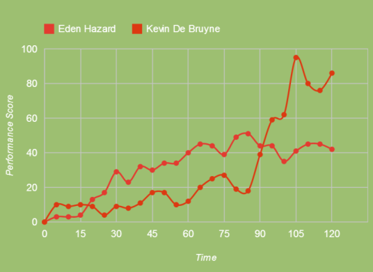 De Brune & Hazard had good nights (squawka.com)