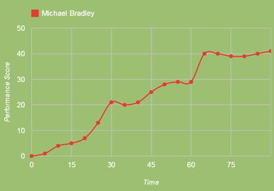 The USMNT could have used this Michael Bradley (squawka.com)