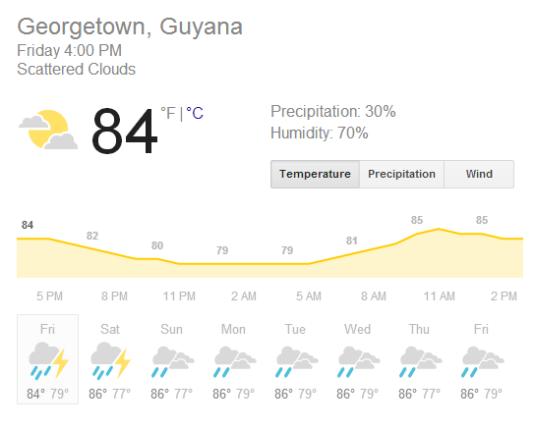 It rains a bit in Guyana in August (weather.com)