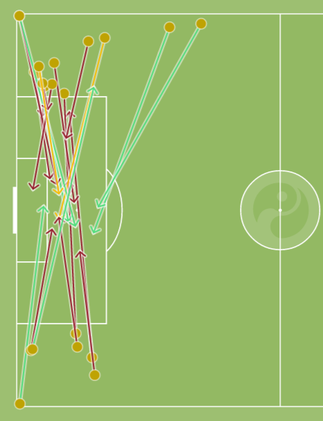 The Crew sent twice as many crosses in from Segares's side (squawka.com)