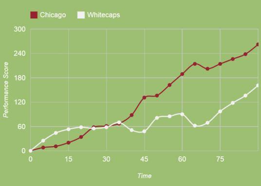 Stats are good, goals are better (squawka.com)
