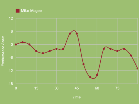 Imagine how much worse Magee would be without the raise (squawka.com)