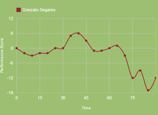Segares lack of pace was exposed by Columbus (squawka.com)