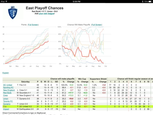 A 0.6% chance--where do I get my tickets?! (Courtesy of http://www.sportsclubstats.com/USA/MLS/East.html, Accessed 9/21/14)